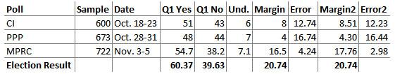 Q1 accuracy chart