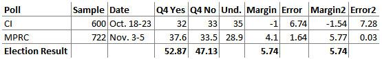 Q4 accuracy chart